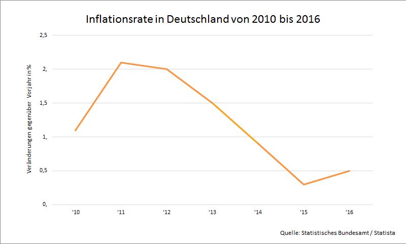 Grafik mit Inflationsentwicklung in Deutschland