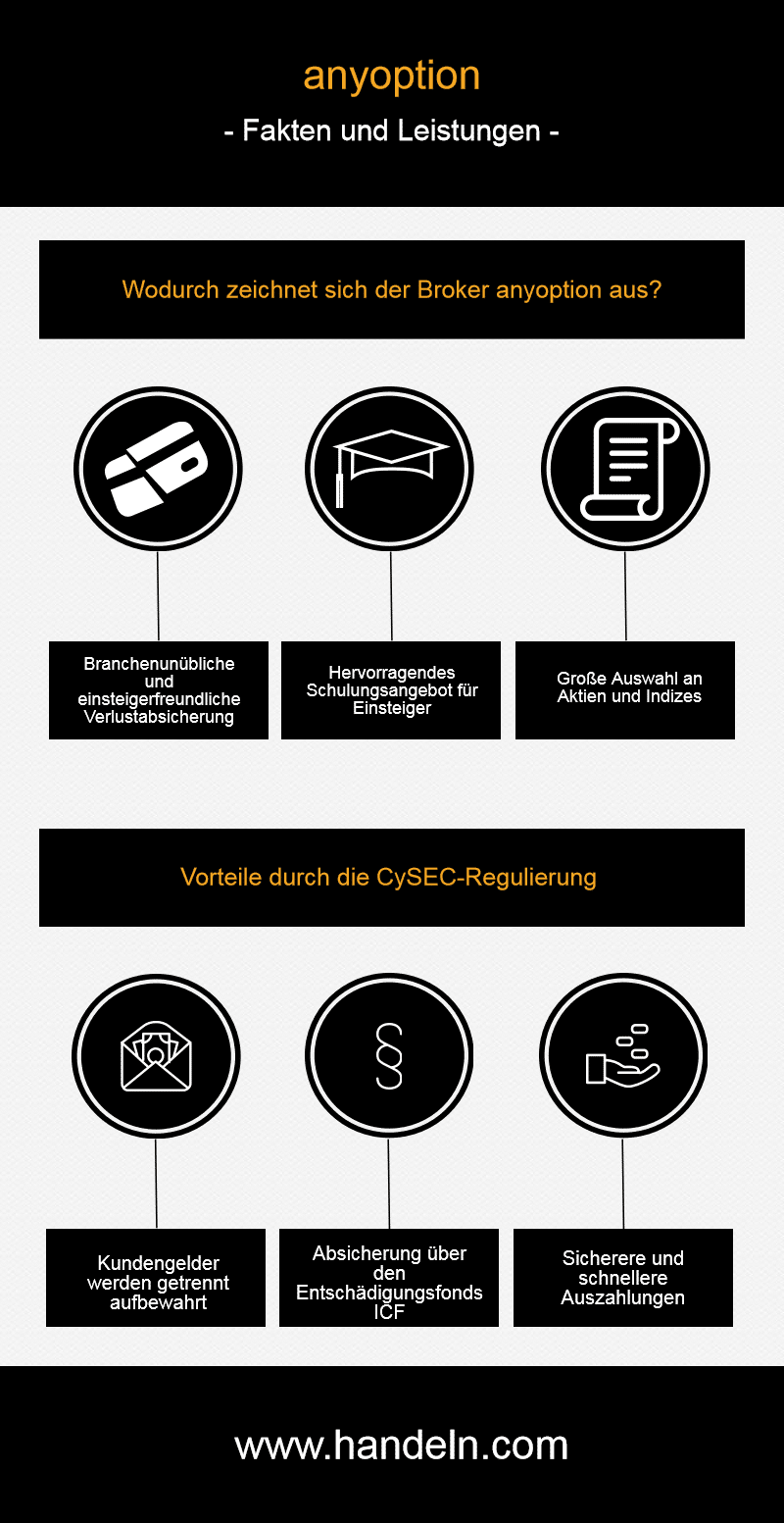 Infografik über anyoption