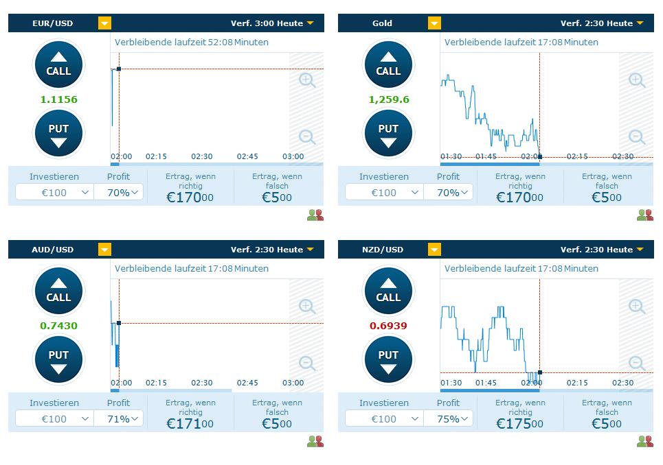 Verschiedene Charts bei anyoption