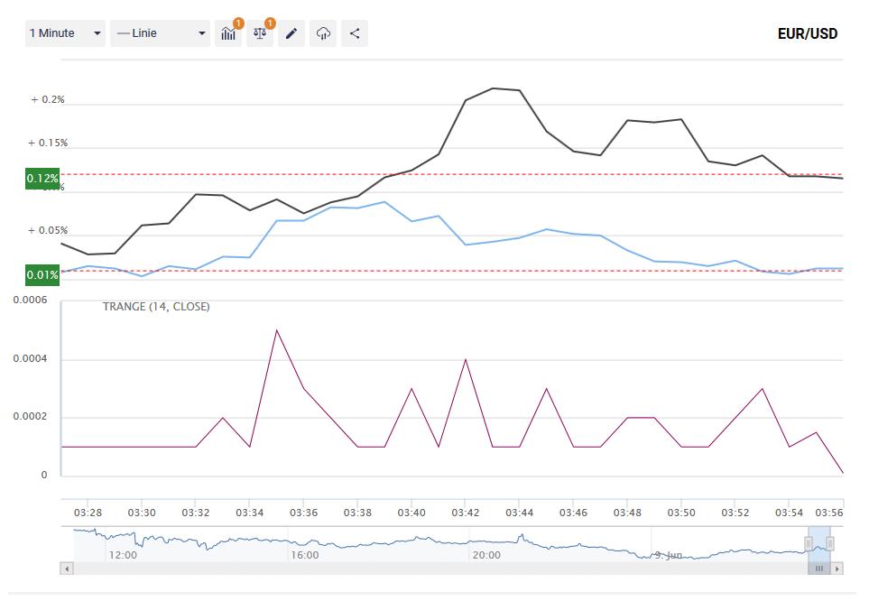 Chart mit zwei Währungspaaren und Indikator bei Binary.com