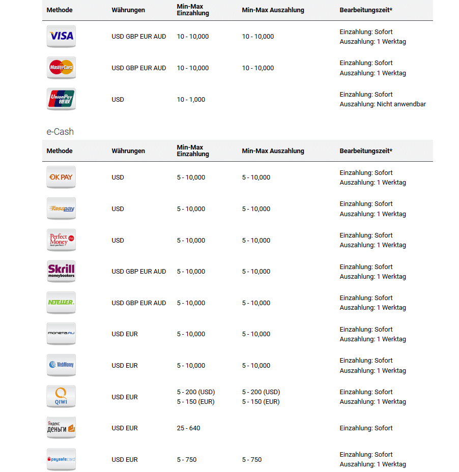 Zahlungsarten bei Binary.com