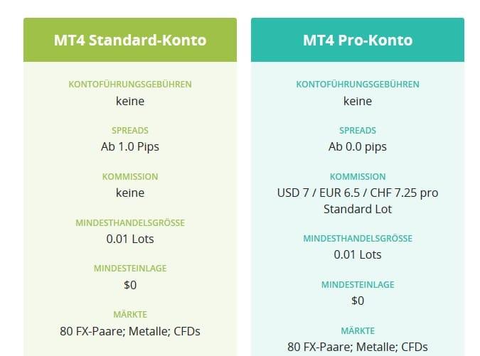 Vergleich der Kontotypen bei AxiTrader