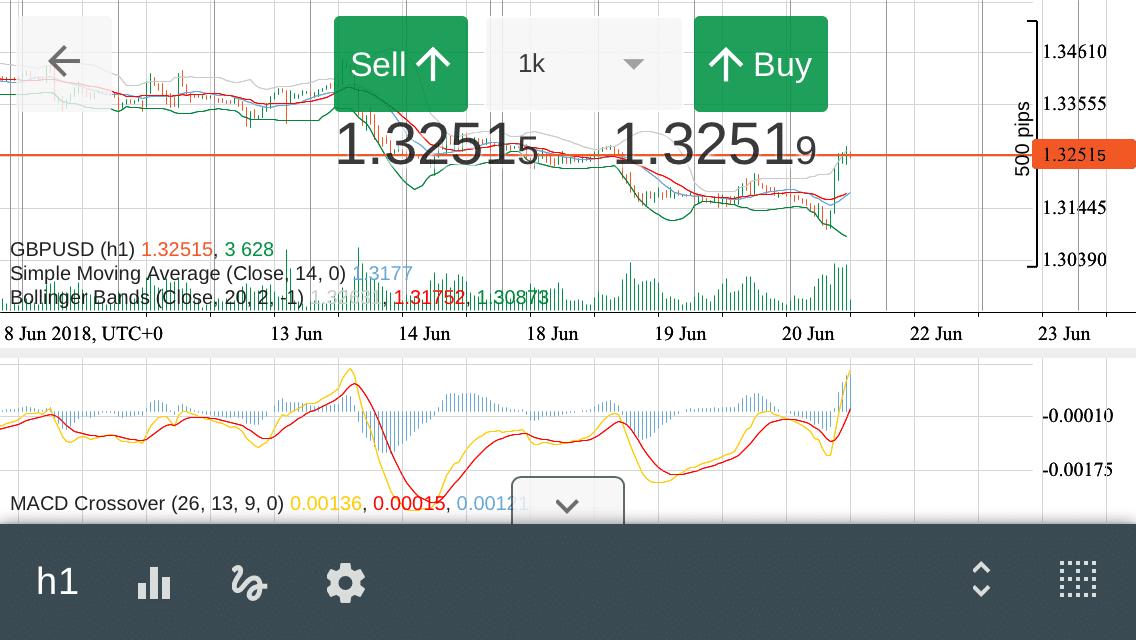 Chart des Währungspaares GBP/USD mit mehreren Indikatoren in der iOS-Version der FxPro-cTrader-App