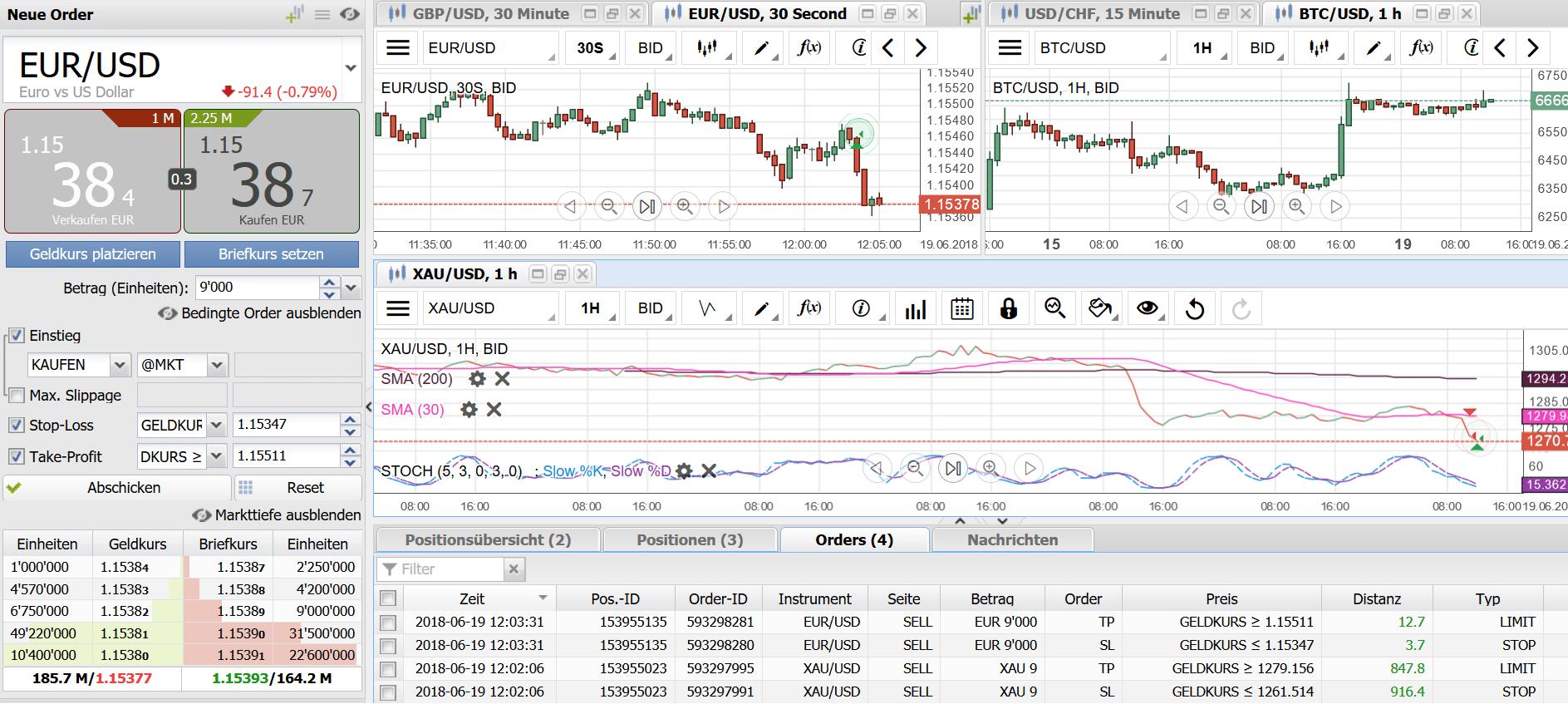 Ordermaske, Orderübersicht und verschiedene Charts im Webtrader JForex3