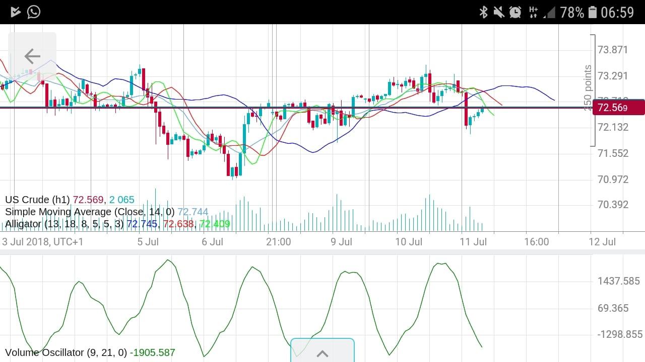 Kursverlauf US Crude Oil mit mehreren Indikatoren