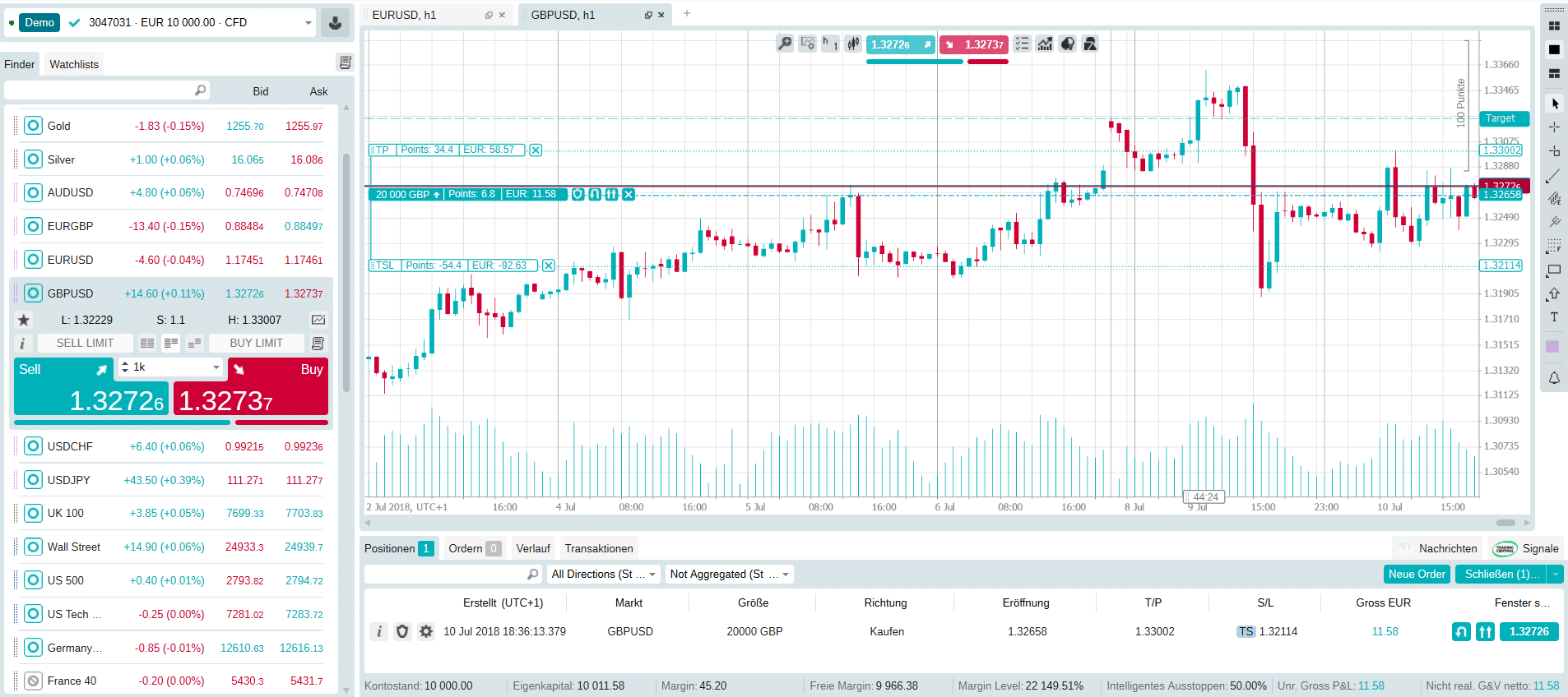 Kursverlauf des Währungspaares GBP/USD im LCG Trader