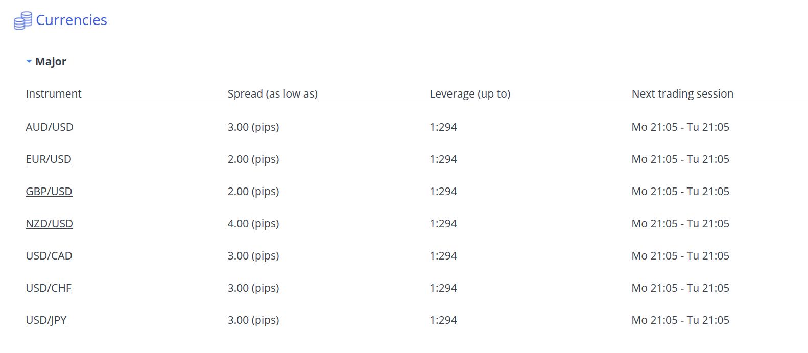Spreads bei Markets.com bei Major Devisenpaaren