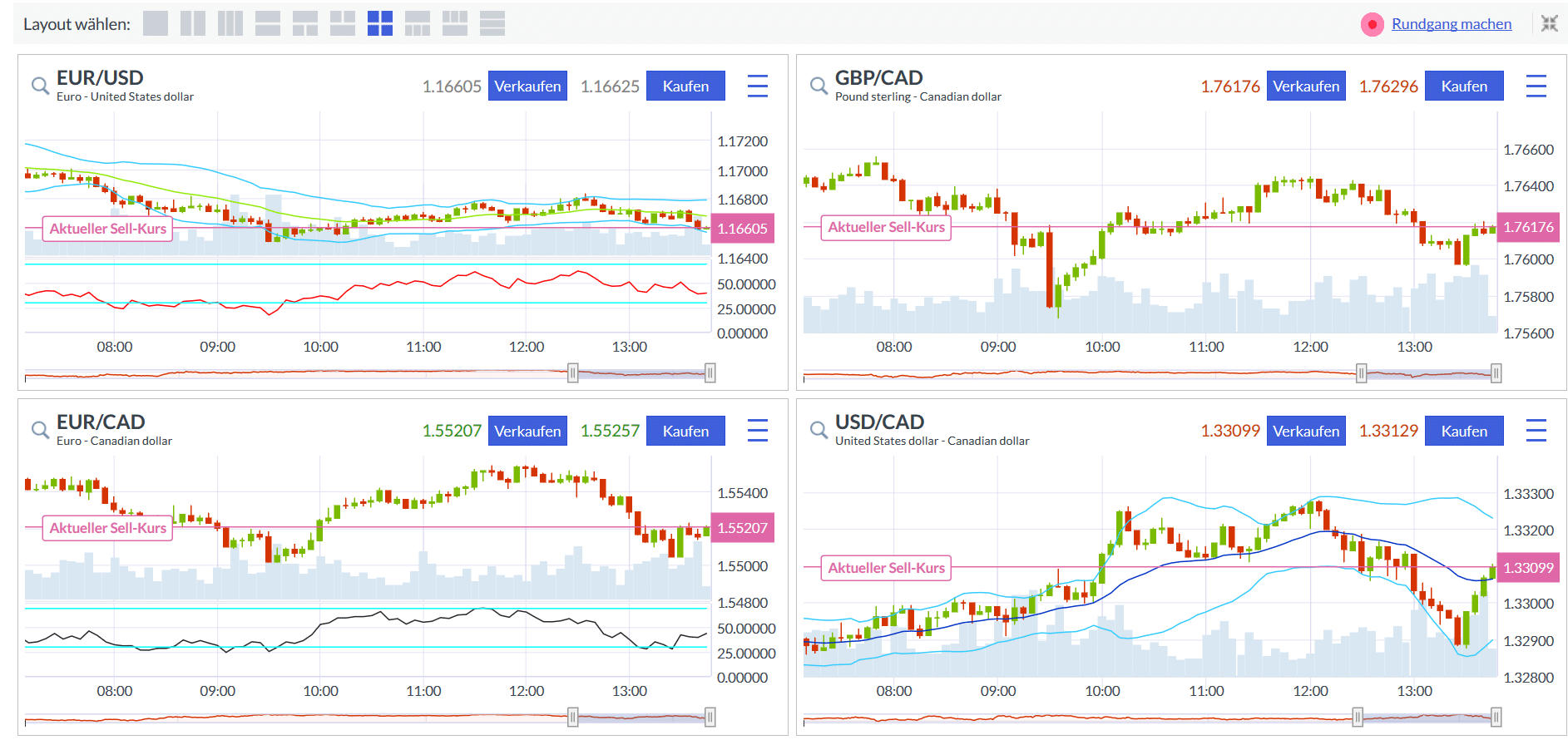Mehrfache Chartansicht von ausgewählten Devisenpaaren im Web-Trader von Markets.com