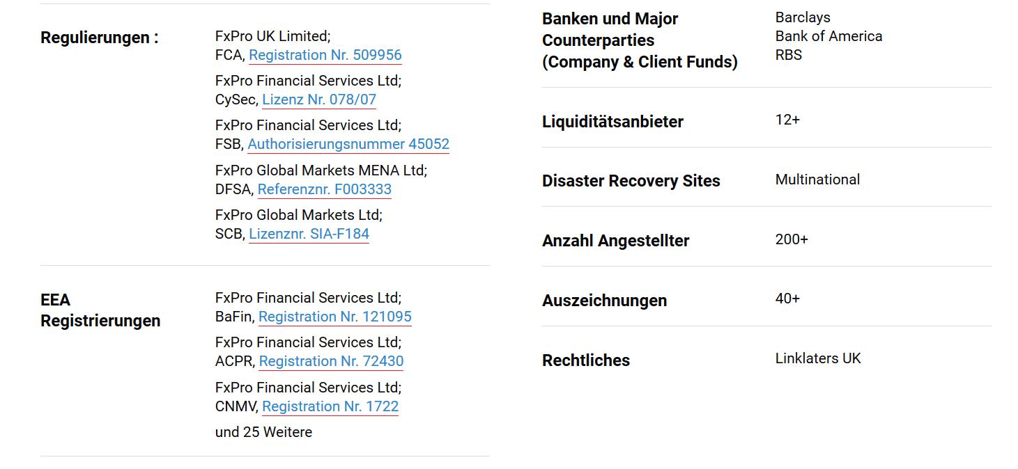 Liste der Aufsichtsbehörden, die FxPro regulieren