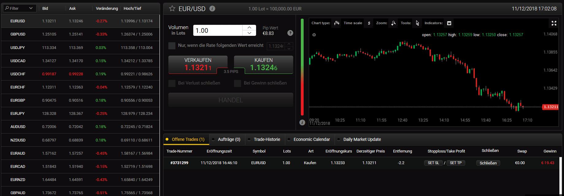Ansicht des Währungspaares EUR/USD in der Trading-Plattform von 24option